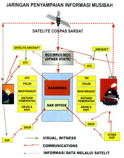 Jaringan Informasi Musibah Basarnas